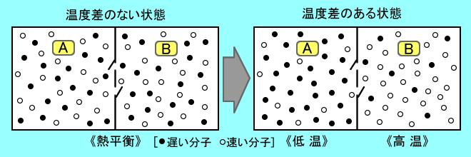 b11熱力学第零法則